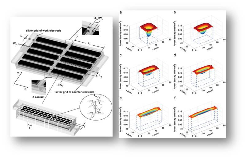 quantum dot sensitized solar cells thesis Impedance characterization of quantum dot sensitized solar cells iván mora-seró1, and juan bisquert1 1 grup de dispositius fotovoltaics i optoelectrònics.