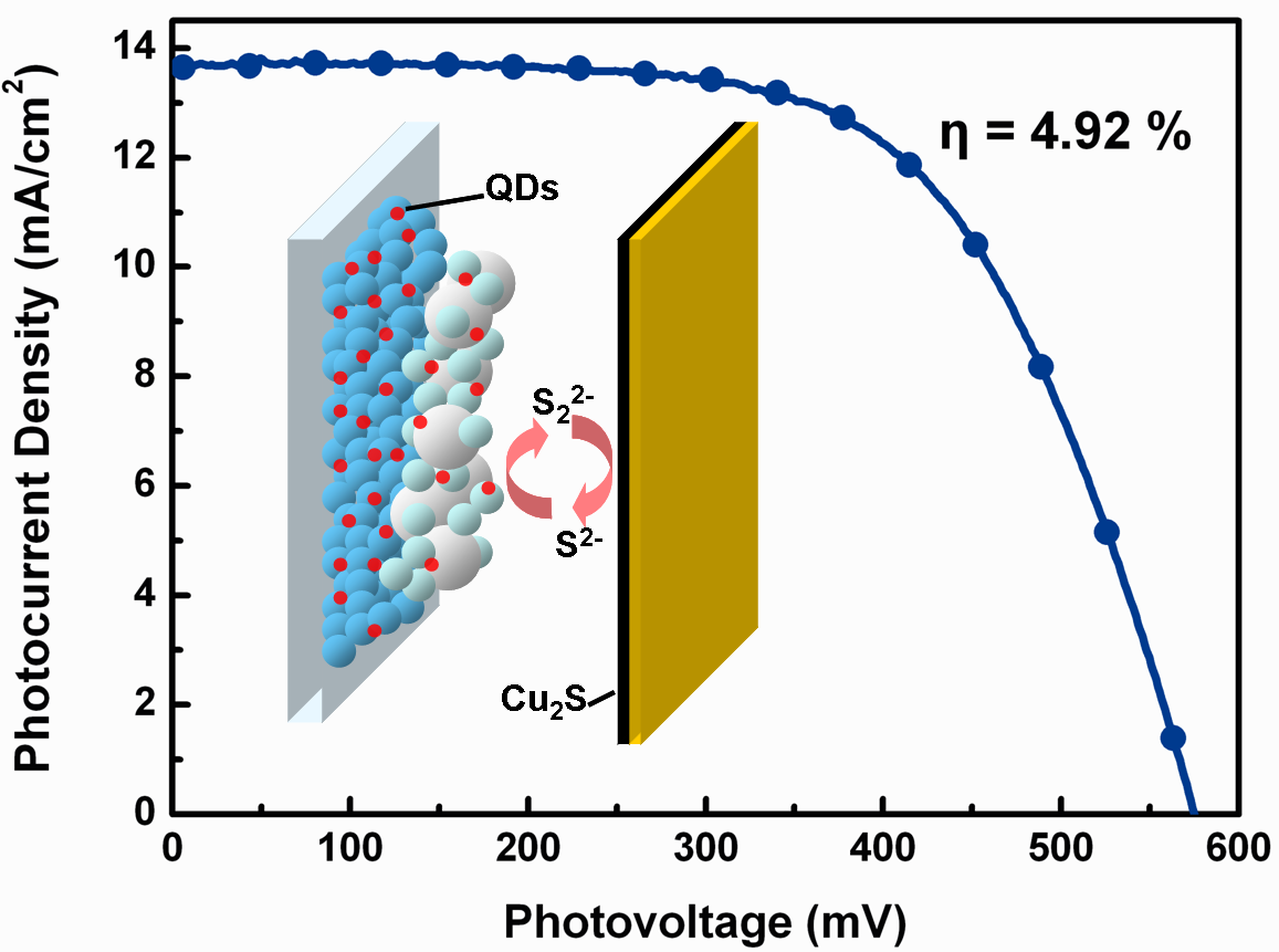 quantum dot sensitized solar cells thesis Dye sensitized solar cell (dssc) cheaper than silicon, especially in thin-film solar cell technology - not as efficient quantum dot is a semiconductor nanostructure confines the motion of conduction band electrons.