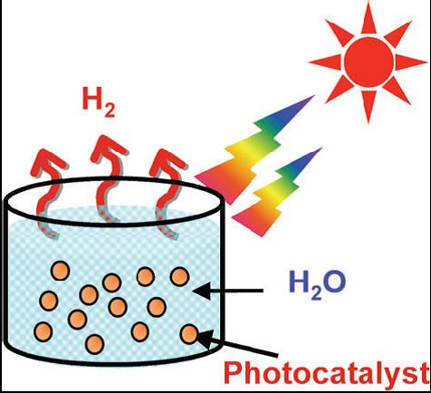 图4.粉体催化剂光分解水制氢示意图[1]